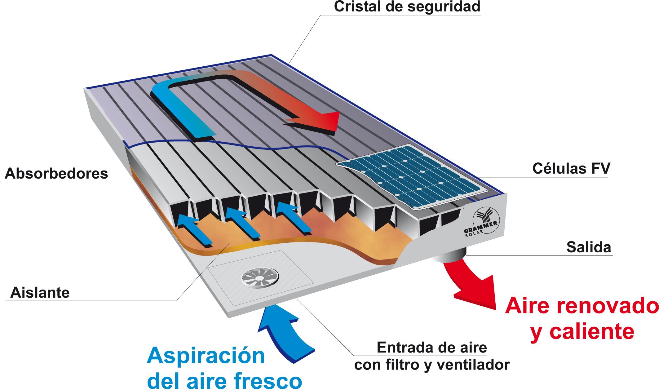 Resultado de imagen de colector solar de aire