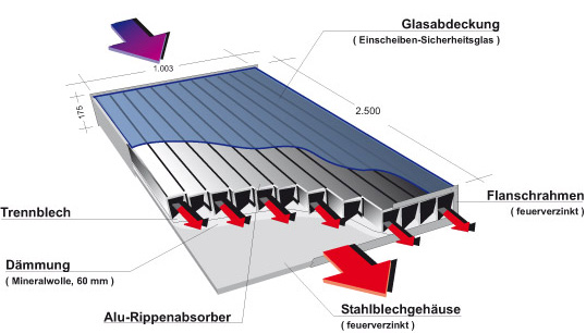 So funktioniert der Luft-Solar-Kollektor Jumbo
