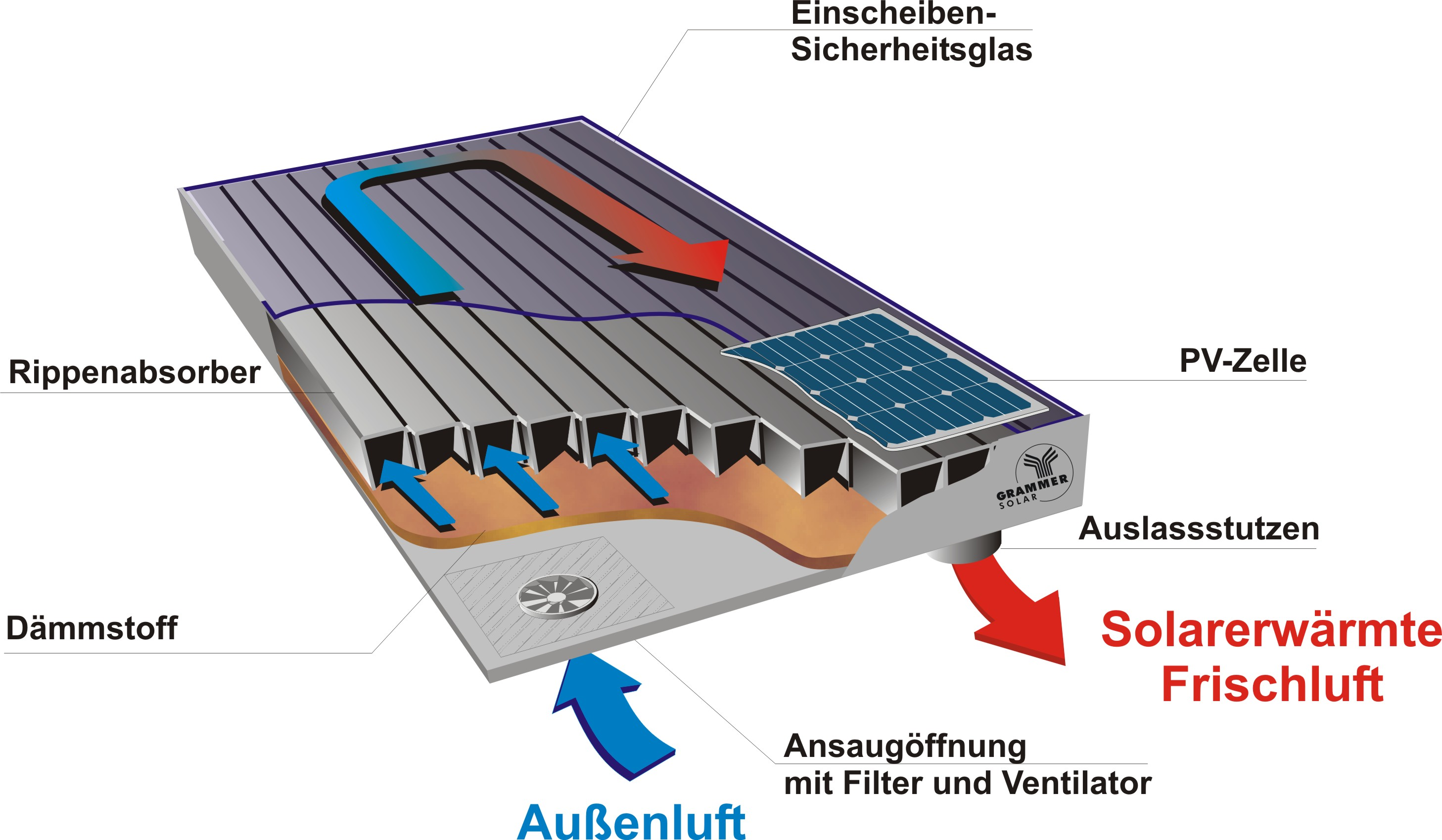 Heating with Solar energy